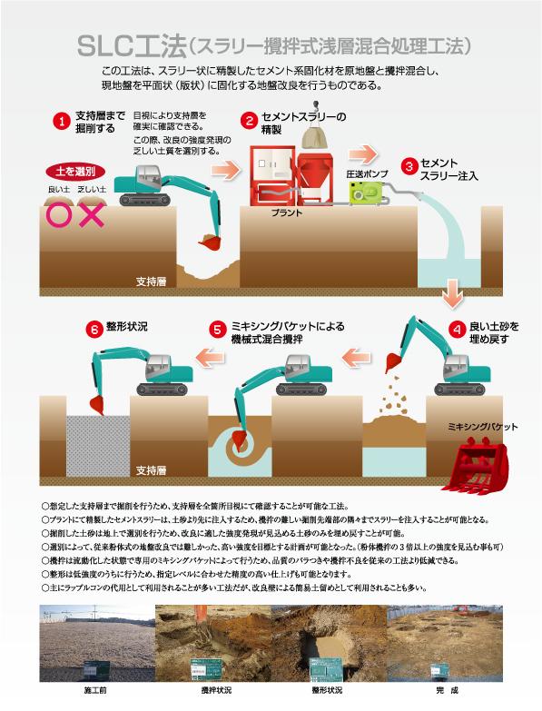 SLC工法(スラリー攪拌式浅層混合処理工法)